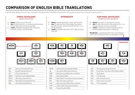 comparison  english bible translations   translation philosophies adapted