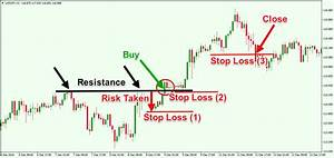 Technical Trader U2019s Guide To Stop Losses