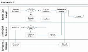 What Is A Process Flowchart  A Useful Guide  U2013 Edraw Max