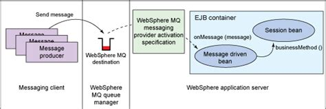 using the websphere mq messaging provider in websphere