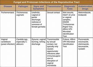 Protozoan Infections of the Urogenital System | Microbiology