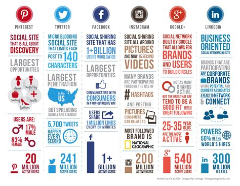 pinterest info graphic what is marketing strategy planning social media for 2015 aok marketing