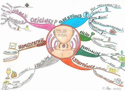 Mind Mapping Moi Story Wonder