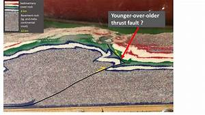 Back to the Rocky Mountain Front Range…thrust faults at a ...