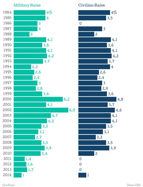 heres  chart showing  years  military pay raises defense