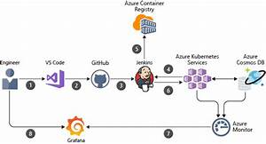 Ci  Cd Pipeline For Container-based Workloads