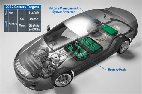 Electric Car Battery by Lithium Ion Battery Aging Can We Prevent It News About