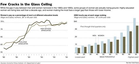 the gender wage gap and a solution to income inequality