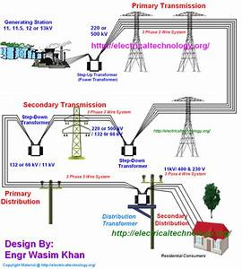 Utility Power Distribution Diagram