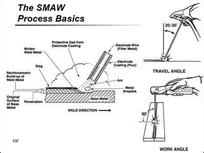 Stick Weld Diagram by Stick Welding Basics