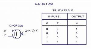 Xnor Logic Gates Symbols Free Download  U2022 Playapk Co