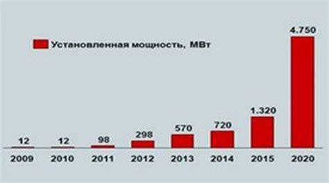 Перспективы ветроэнергетики в России . Умная энергия