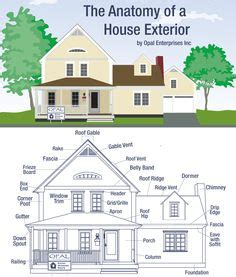 parts of a house exterior outside house parts names drawing below shows the