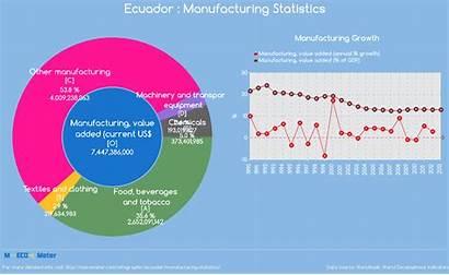 Ecuador Statistics Manufacturing Indicator Current