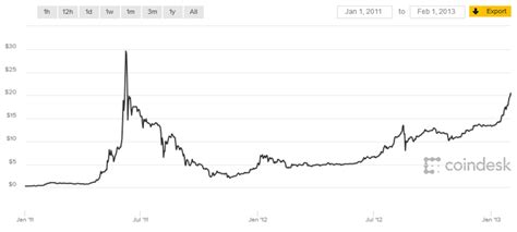 Bitcoin price since 2009 to 2019. Bitcoin Price Watch | Through the Years the Roller Coaster Ride Continues