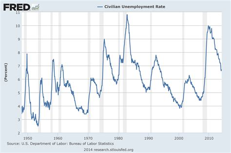 us bureau labor statistics economicgreenfield u 3 and u 6 unemployment rate