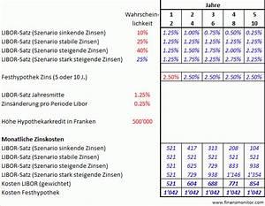 Immobilien Rendite Berechnen Excel : lll festhypothek und libor gratis szenarien rechner hypothek finanzmonitor ~ Themetempest.com Abrechnung