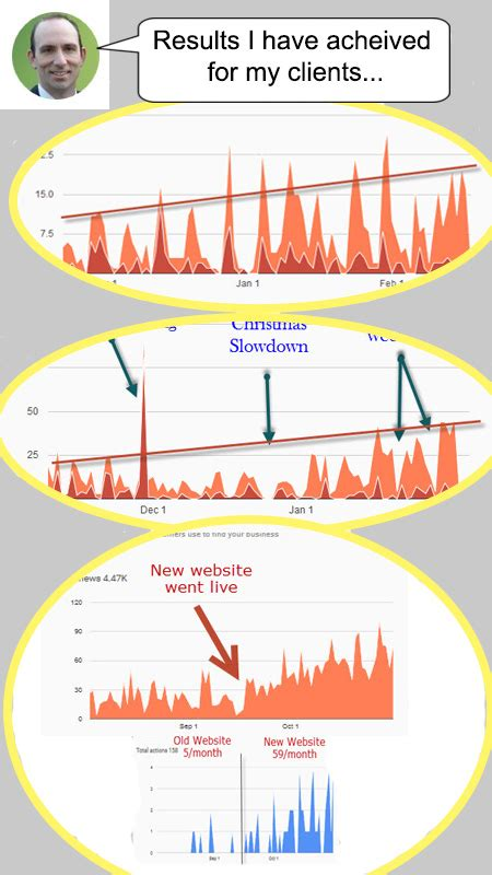 Seo Results by Seo Portfolio Results Yan Gilbert Seo Consulting