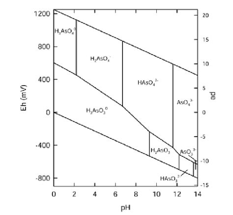 Ph Orp Diagram by Eh Ph Diagram Of Aqueous Arsenic Species In Water At 25oc