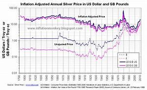 Pound Versus Dollar Graph May 2020