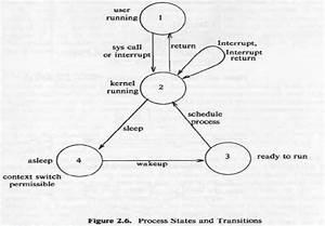 Process State Transition