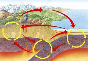 Geological Rock Cycle  Diagram - Stock Image  4793