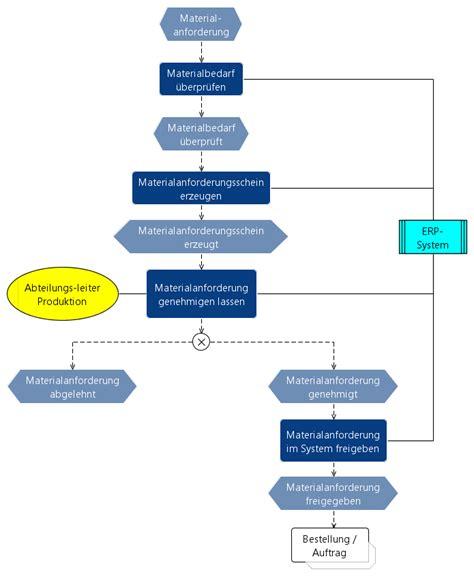 Beschaffung Wirtschaftsinformatik Wiki Kewee