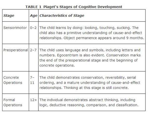 piaget s model of cognitive development 537 | 36d601ab5acf48849747830d0c33889e