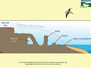 Coastal Erosion Diagrams Presentation For 7th