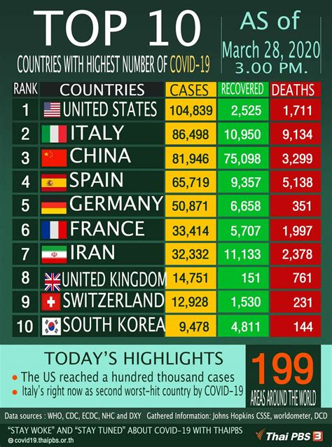 top  countries   highest numbers  covid