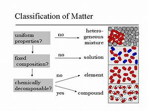 Models Of Matter  Particle Model