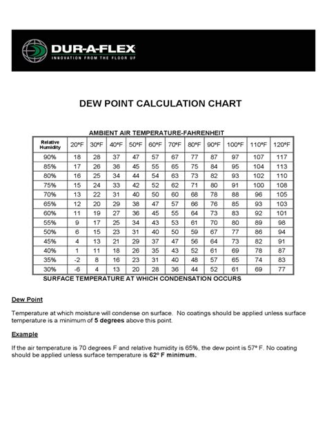 dew point temperature chart template   templates