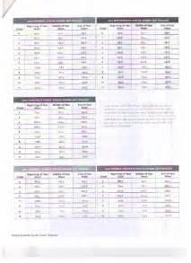 Map Testing RIT Score Chart