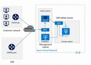 Sap Hana Infrastructure Configurations And Operations On