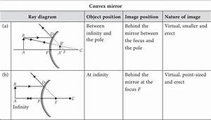 Ray Diagrams For Images Formed By Concave  U0026 Convex Mirrors