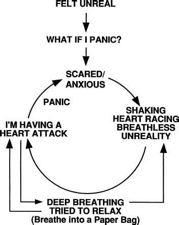 panic disorder musculoskeletal key
