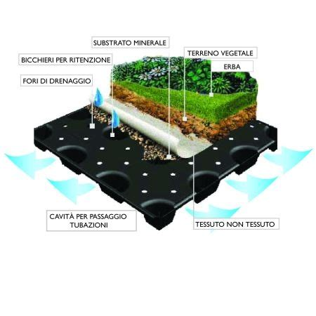drenaggio terreno giardino windidrain pannello drenante per giardini pensili