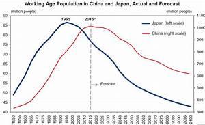 China - A Reversal Of Urbanization? | Zero Hedge