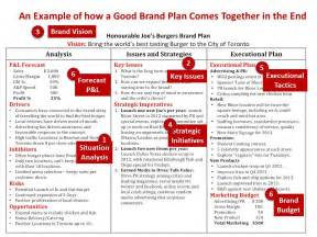 home design brand how to create a brand strategy road map marketing talent inc