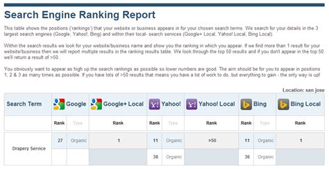 Search Engine Ranking Tool by Local Seo Check Up Local Seo Audit Analysis Brightlocal