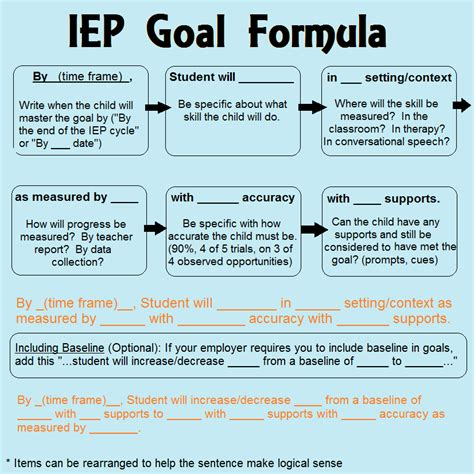 iep template how to write iep goals a guide for parents and professionals speech and language