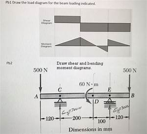 Solved  Draw The Load Diagram For The Beam Loading Indicat