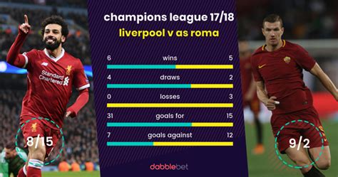 Liverpool v Roma Betting Tips: Latest odds, team news ...