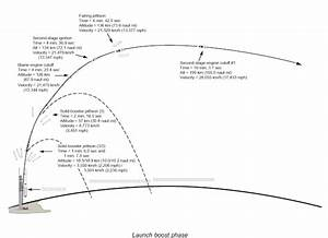 Timeline of All Space Rockets - Pics about space