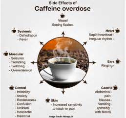 How Caffeine can Harm Your Health will Surprise You?