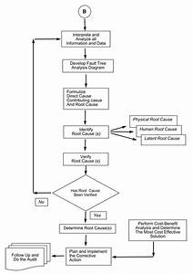 Rca Flow Chart Root Cause Analysis Wind Energy Science Articles And