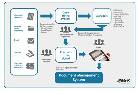 smart document management   employee hiring