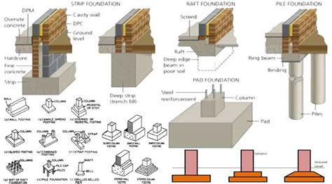 Kinds of Foundation in Building Construction Building