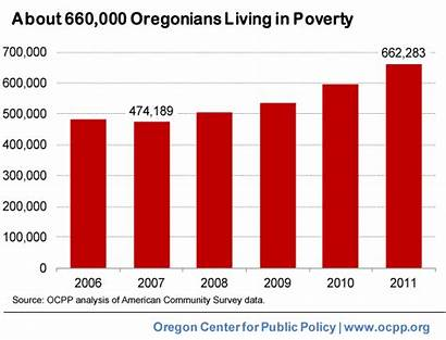 Poverty Graphic Oregon Threshold Lived Oregonians Federal