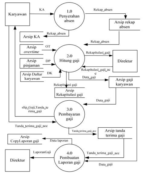 SOLUSI BSI : Tugas APSI DFD Sistem Berjalan (DFD